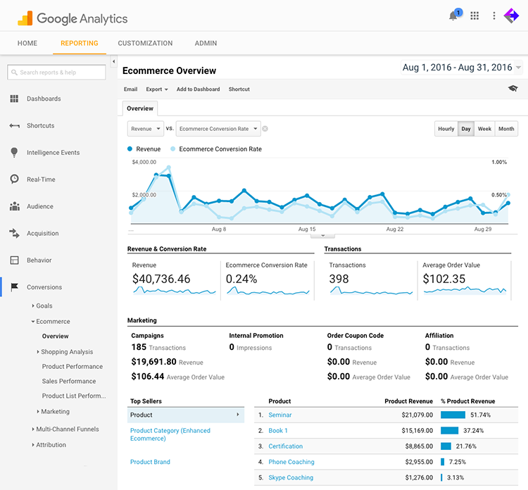 Infusionsoft Google Analytics Ecommerce Tracking